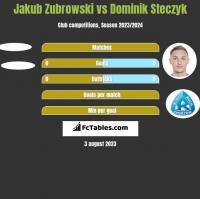 Jakub Zubrowski vs Dominik Steczyk h2h player stats
