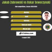 Jakub Zubrowski vs Oskar Sewerzynski h2h player stats