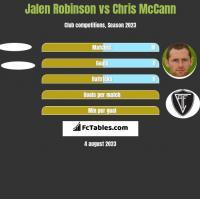 Jalen Robinson vs Chris McCann h2h player stats