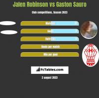 Jalen Robinson vs Gaston Sauro h2h player stats
