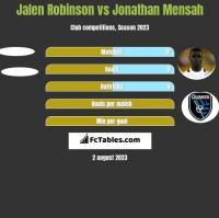 Jalen Robinson vs Jonathan Mensah h2h player stats