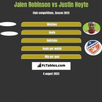 Jalen Robinson vs Justin Hoyte h2h player stats
