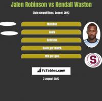 Jalen Robinson vs Kendall Waston h2h player stats