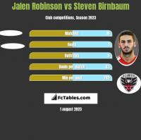 Jalen Robinson vs Steven Birnbaum h2h player stats