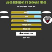 Jalen Robinson vs Donovan Pines h2h player stats