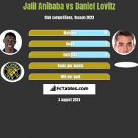 Jalil Anibaba vs Daniel Lovitz h2h player stats