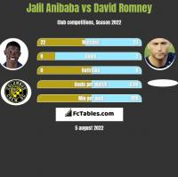 Jalil Anibaba vs David Romney h2h player stats