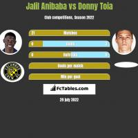 Jalil Anibaba vs Donny Toia h2h player stats