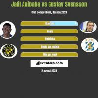 Jalil Anibaba vs Gustav Svensson h2h player stats