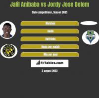 Jalil Anibaba vs Jordy Jose Delem h2h player stats