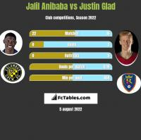 Jalil Anibaba vs Justin Glad h2h player stats