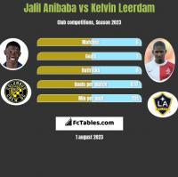 Jalil Anibaba vs Kelvin Leerdam h2h player stats