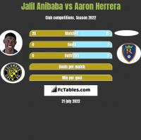 Jalil Anibaba vs Aaron Herrera h2h player stats