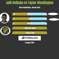 Jalil Anibaba vs Taylor Washington h2h player stats