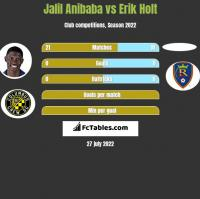 Jalil Anibaba vs Erik Holt h2h player stats