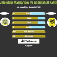 Jaloliddin Masharipov vs Abdullah Al Hafith h2h player stats