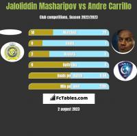 Jaloliddin Masharipov vs Andre Carrillo h2h player stats
