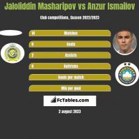 Jaloliddin Masharipov vs Anzur Ismailov h2h player stats