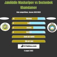 Jaloliddin Masharipov vs Dostonbek Khamdamov h2h player stats