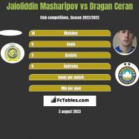 Jaloliddin Masharipov vs Dragan Ceran h2h player stats