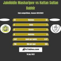 Jaloliddin Masharipov vs Hattan Sultan Babhir h2h player stats