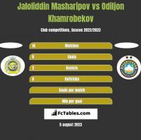 Jaloliddin Masharipov vs Odiljon Khamrobekov h2h player stats