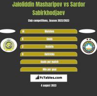 Jaloliddin Masharipov vs Sardor Sabirkhodjaev h2h player stats