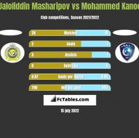 Jaloliddin Masharipov vs Mohammed Kanoo h2h player stats