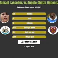 Jamaal Lascelles vs Angelo Obinze Ogbonna h2h player stats
