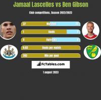 Jamaal Lascelles vs Ben Gibson h2h player stats