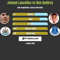 Jamaal Lascelles vs Ben Godfrey h2h player stats