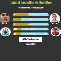 Jamaal Lascelles vs Ben Mee h2h player stats