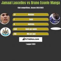 Jamaal Lascelles vs Bruno Ecuele Manga h2h player stats