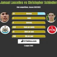 Jamaal Lascelles vs Christopher Schindler h2h player stats