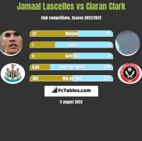 Jamaal Lascelles vs Ciaran Clark h2h player stats