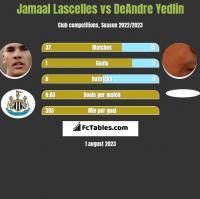 Jamaal Lascelles vs DeAndre Yedlin h2h player stats
