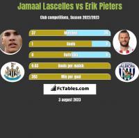 Jamaal Lascelles vs Erik Pieters h2h player stats