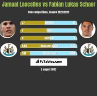 Jamaal Lascelles vs Fabian Lukas Schaer h2h player stats