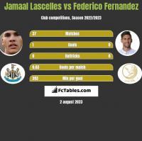 Jamaal Lascelles vs Federico Fernandez h2h player stats