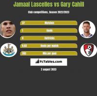 Jamaal Lascelles vs Gary Cahill h2h player stats