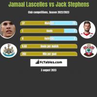 Jamaal Lascelles vs Jack Stephens h2h player stats