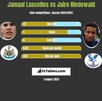 Jamaal Lascelles vs Jairo Riedewald h2h player stats