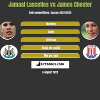 Jamaal Lascelles vs James Chester h2h player stats