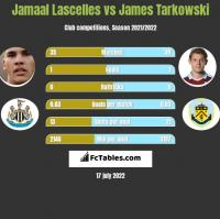 Jamaal Lascelles vs James Tarkowski h2h player stats