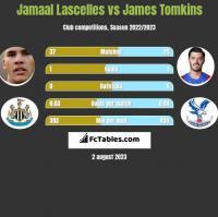 Jamaal Lascelles vs James Tomkins h2h player stats