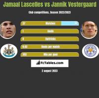 Jamaal Lascelles vs Jannik Vestergaard h2h player stats