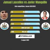 Jamaal Lascelles vs Javier Manquillo h2h player stats