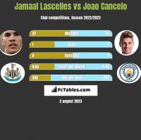 Jamaal Lascelles vs Joao Cancelo h2h player stats