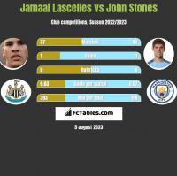 Jamaal Lascelles vs John Stones h2h player stats