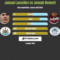 Jamaal Lascelles vs Joseph Bennett h2h player stats